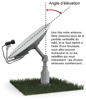 Pointer une parabole fixe passer d 39 un satellite l 39 autre - Orientation antenne tv ...