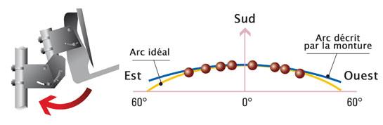 Installer et r gler une antenne parabolique motoris e comment s 39 en sortir si a ne marche pas - Regler antenne tnt ...