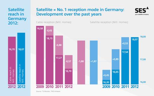 Réception satellite allemagne