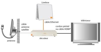 orange qui a lanc le 3 juillet dernier son offre tv par satellite propose un. Black Bedroom Furniture Sets. Home Design Ideas